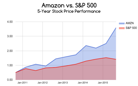 Amazon stock vs S&P 500