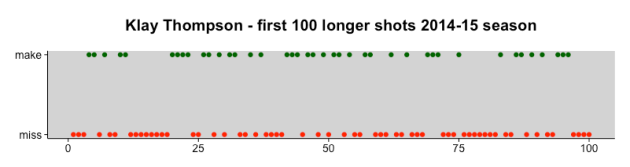 Klay Thompson - first 100 longer shots 2014-15 season
