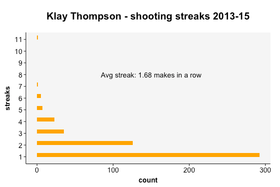 Klay Thompson - shooting streaks 2013-15