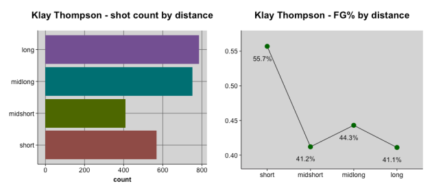Klay Thompson shot stats by range